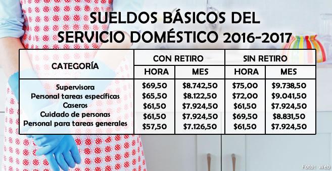 Sueldo Basico De Un Panadero 2016 Argentina | sueldo