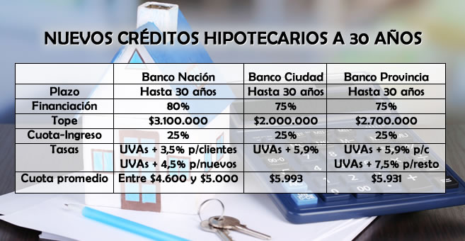 Requisitos de credito hipotecario autoconstruccion banco for Creditos hipotecarios bancor