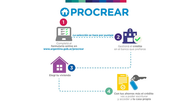 C mo pedir un pr stamo procrear 2017 soluci n casa propia - Pedir un prestamo hipotecario ...