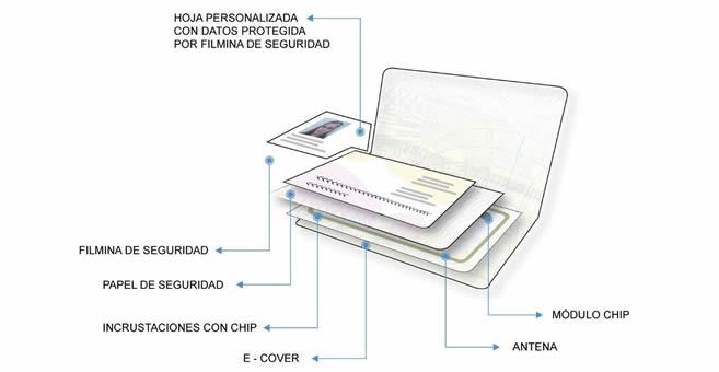 Nuevo pasaporte argentino 2018 con antena de cobre econoblog for Ministerio del interior pasaporte telefono